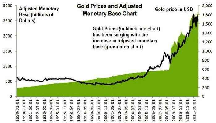 График цен на Золото за 5 лет в Долларах США (USD)