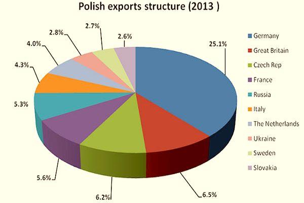 market economy system in poland